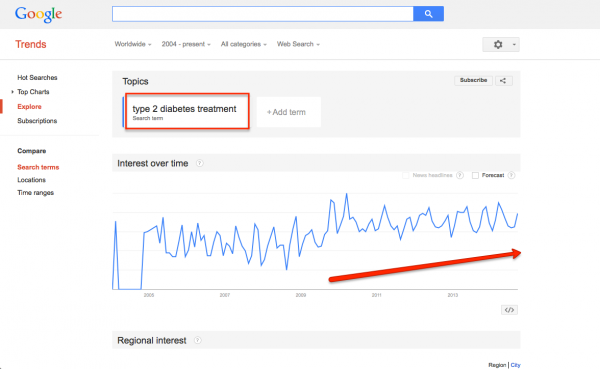 type_2_diabetes_google_trends