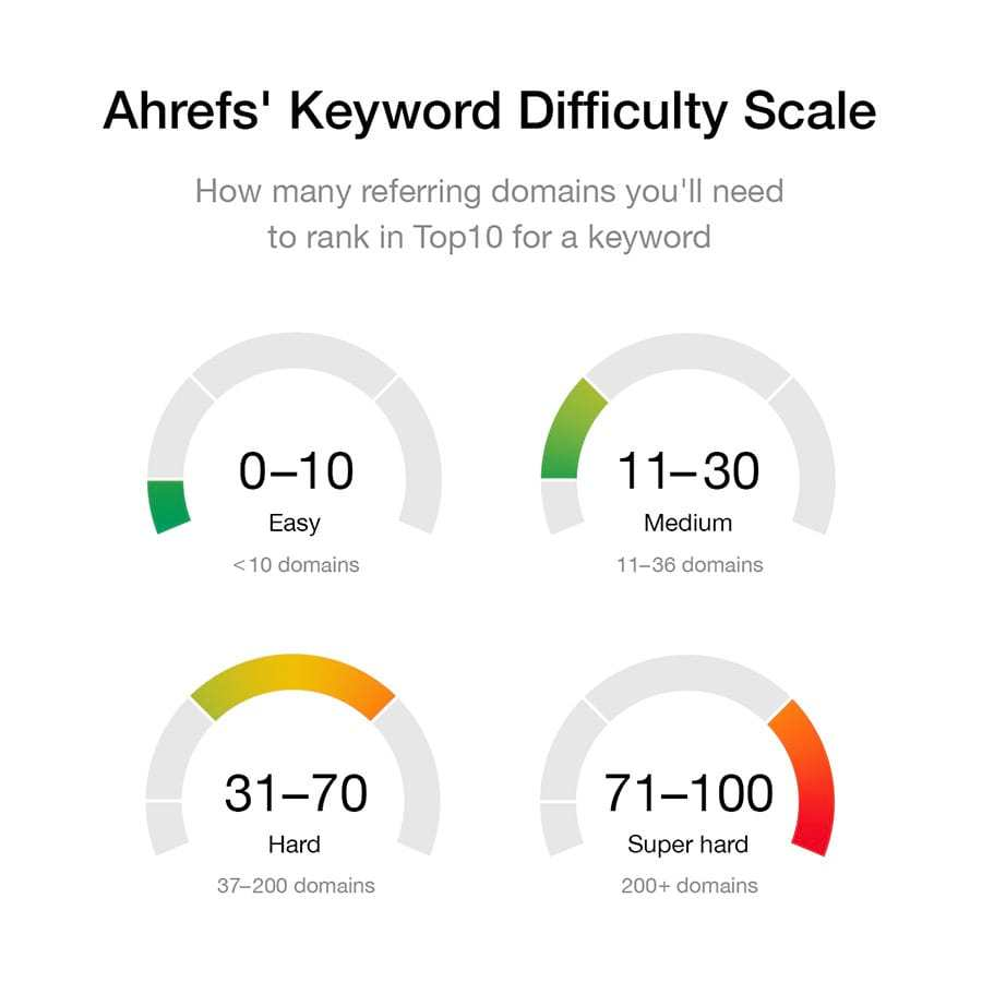 ahrefs keyword difficulty scale