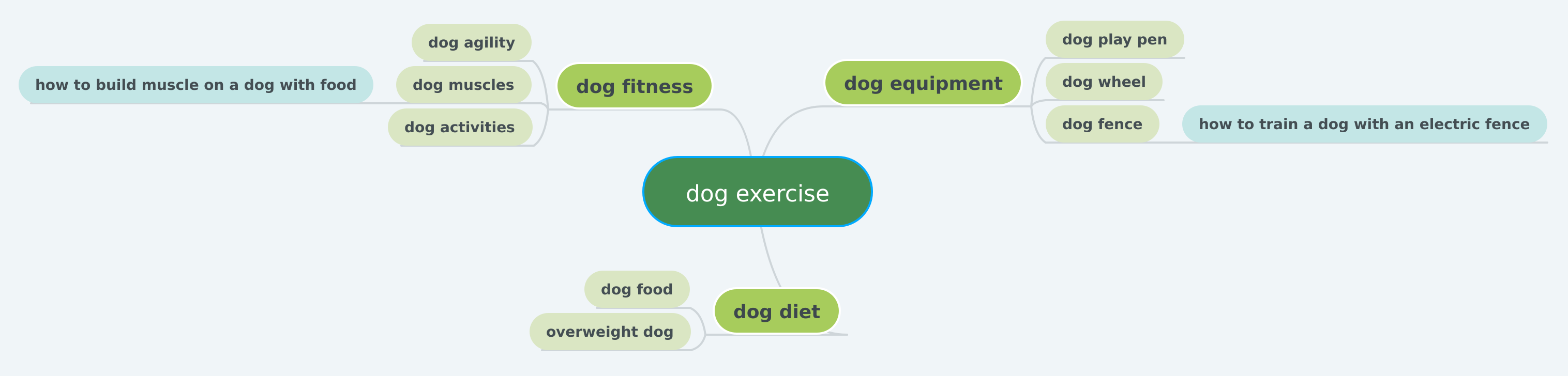 dog exercise topics map