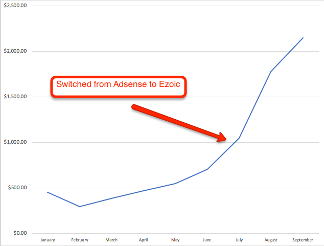 Adsense to Ezoic earnings increase