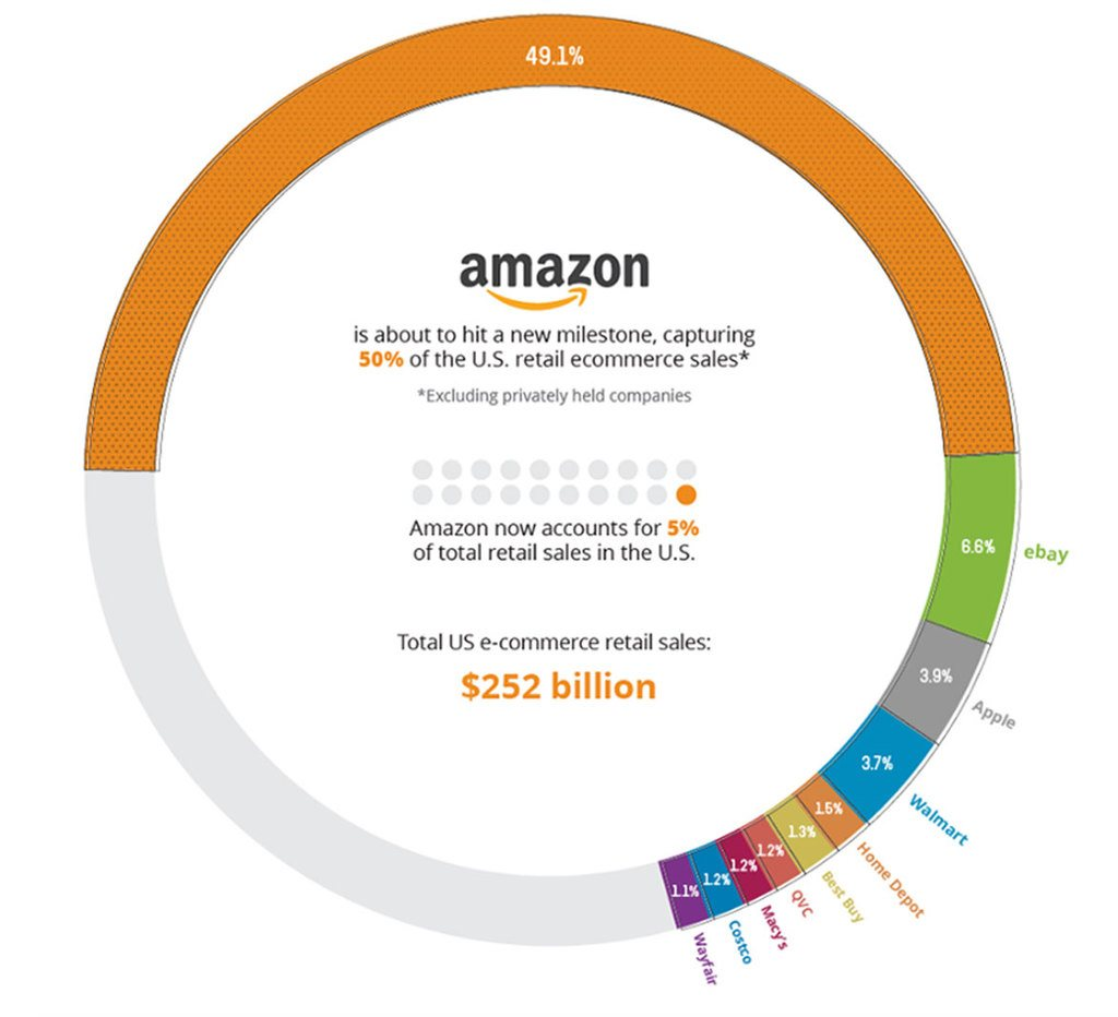 Amazon_vs_competitors_share_of_ecommerce